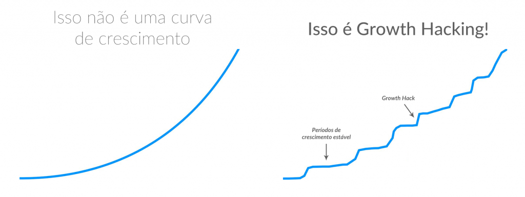 growth-hacking-crescimento-1024x385